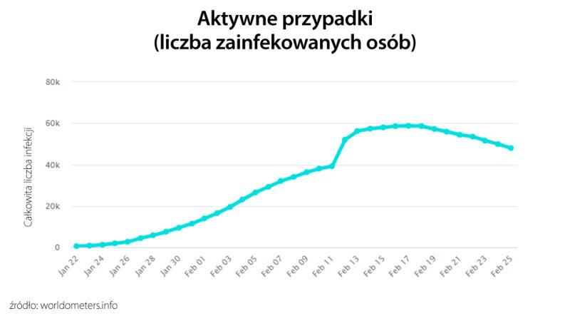 Aktywne przypadki (liczba zainfekowanych osób) (tvnmeteo.pl za worldometers.info)